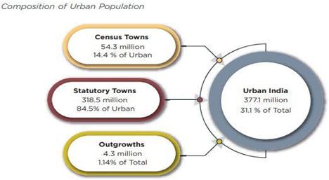 urban-india