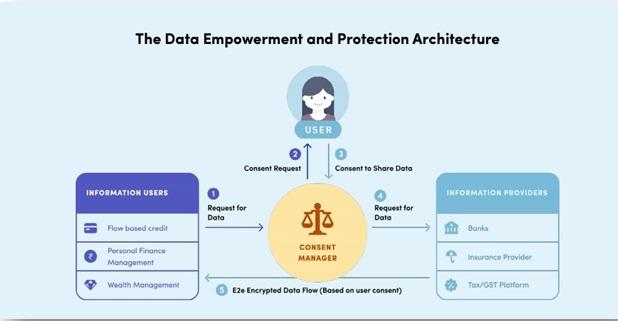 data-empowerment